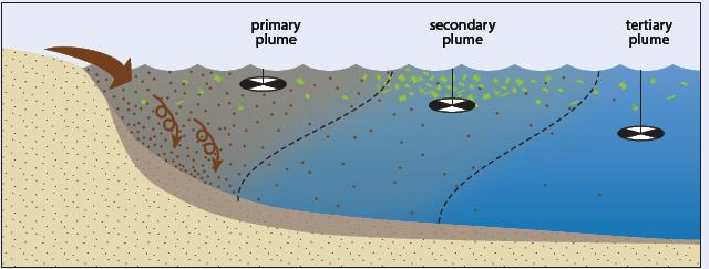 flood plume diagram